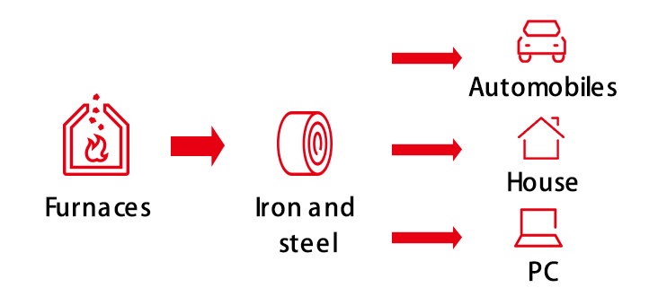 Iron and steel manufacturers